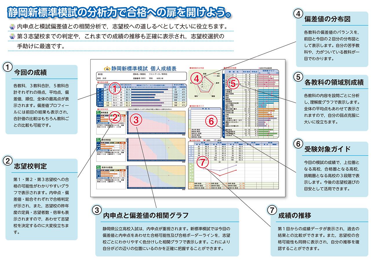 静岡新標準模試個人成績表