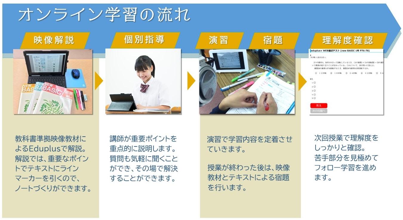 ACE個別指導塾 オンライン学習の流れ
